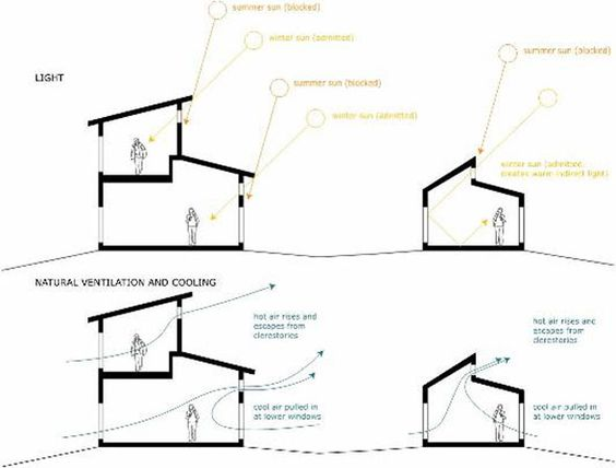 natural ventilation design for houses