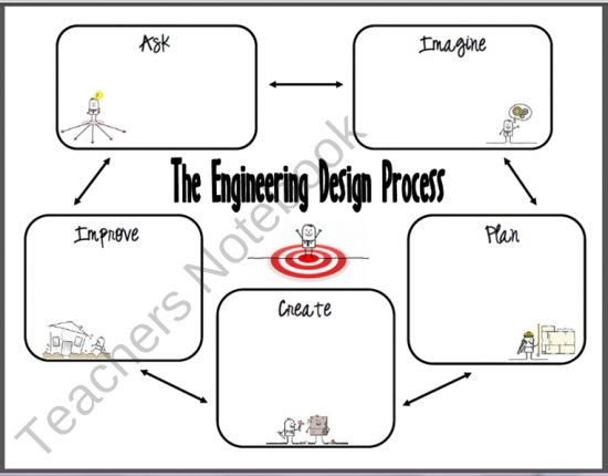 1000+ ideas about Engineering Design Process on Pinterest | Stem ...