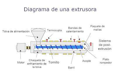 EXTRUSIÓN DE MATERIALES PLÁSTICOS | Tecnología de los Plásticos