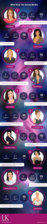 Top Models of 2014 Who Rock the Social Media   #infographic #SocialMedia #TopModels #Celebrities