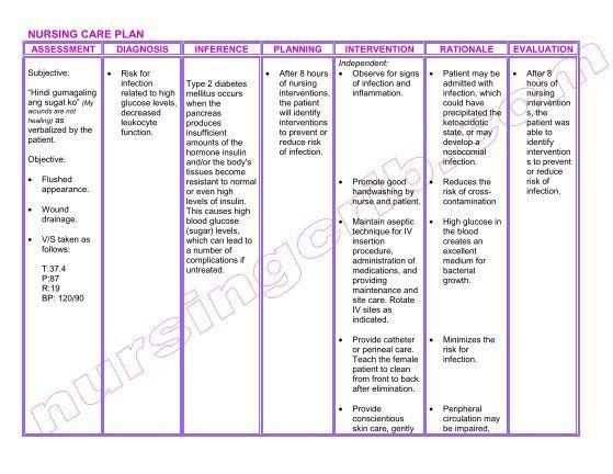 Nursing Care Plan Dm Type 2 Pdf Nursing Crib Nursing Care Nursing Care Plan Care Plans
