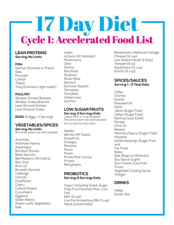 Weight Watchers Food List