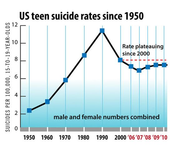 Teen Suicide Causes and Issues