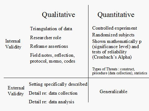 Qualitative Threats To Validity Google Search Quantitative Research Academic Research Qualitative Research Methods