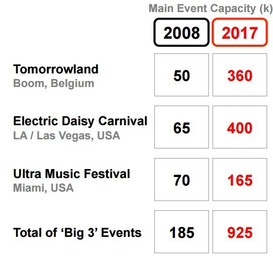 edm festivales musica electronica