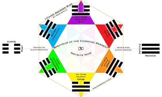 Using the I Ching – A Spiritual Guide: