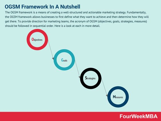 What Is The Ogsm Framework And Why It Matters In Business Fourweekmba Marketing Strategy Framework Email Marketing Campaign