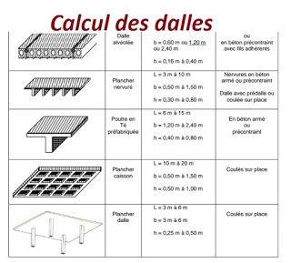 Calcul Des Dalles Et Types Des Dalles En Genie Civil Calcul Beton Calcul Genie Civil