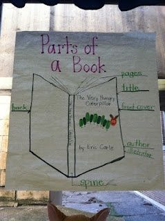 Ketchens Kindergarten: anchor charts