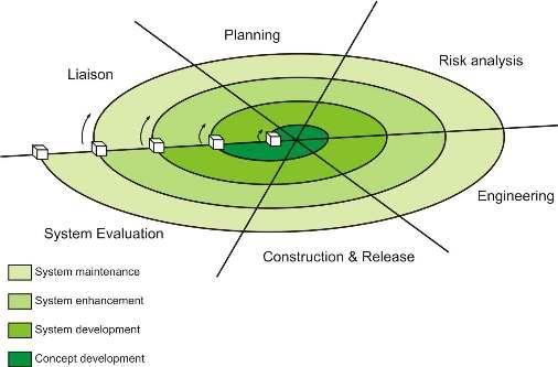 Imagen: Desarrollo en espiral