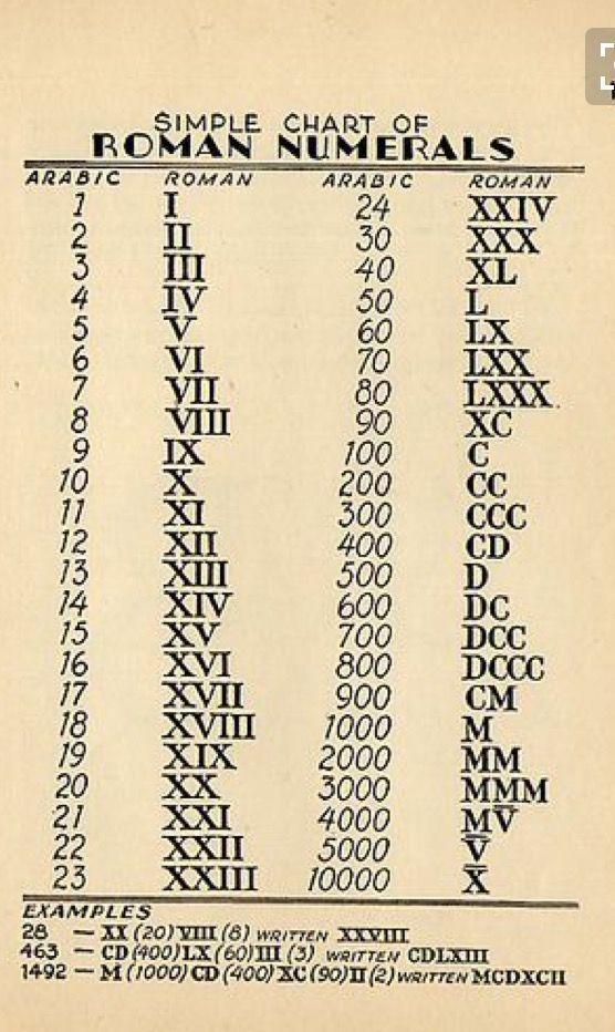 Roman Numerals Woodworkingtattoo Math Vocabulary Math Formulas