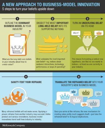 Infographic On Pinterest