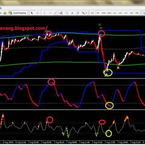 Drop Forex Forget Renko Scalping Stra Strategy System