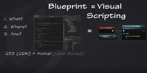 An introduction to unreal engine 4 blueprints unreal engine tips an introduction to unreal engine 4 blueprints unreal engine tips and tricks pinterest unreal engine engine and art reference malvernweather Choice Image