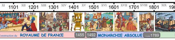 Monsieur Matthew & Cap'tain Eliot: Superbe frise de l'histoire de France ...History of France.
