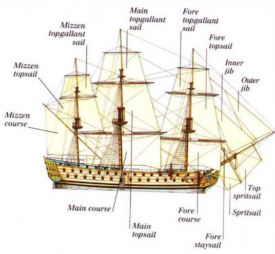 Tall Ship Diagram - Auto Electrical Wiring Diagram •