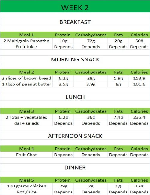 Pin On Meal Plan Customized Diet Plan