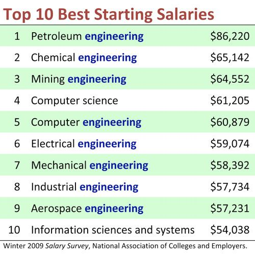 Average Salary Computer Science 2017 2018 Best Cars Electrical