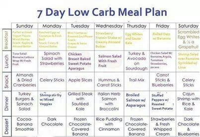 7-Day Menu Plan with Low Carbs: Best weight loss Program – health ...