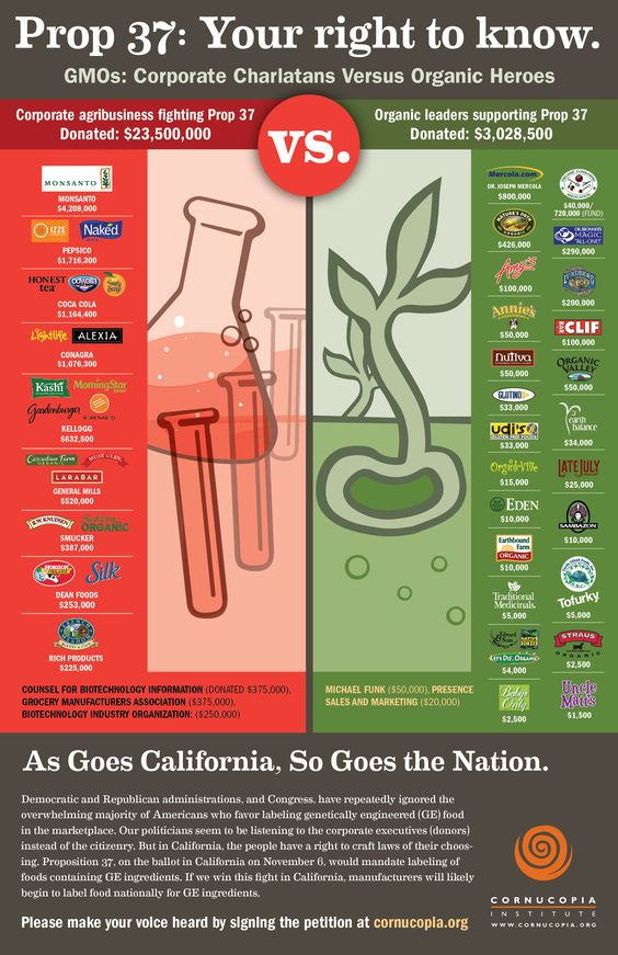 Not every organic brand is in favor of labeling foods with genetically modified ingredients. #YESon37 #GMO #CArighttoknow