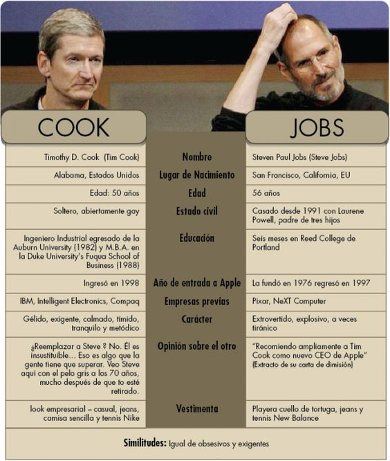 STEVE JOBS TOMBSTONES \ GRAVEYARDS Pinterest Steve jobs and - steve jobs resume