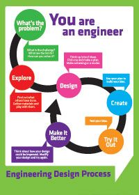 Engineering Design process - poster can be downloaded                                                                                                                                                      More