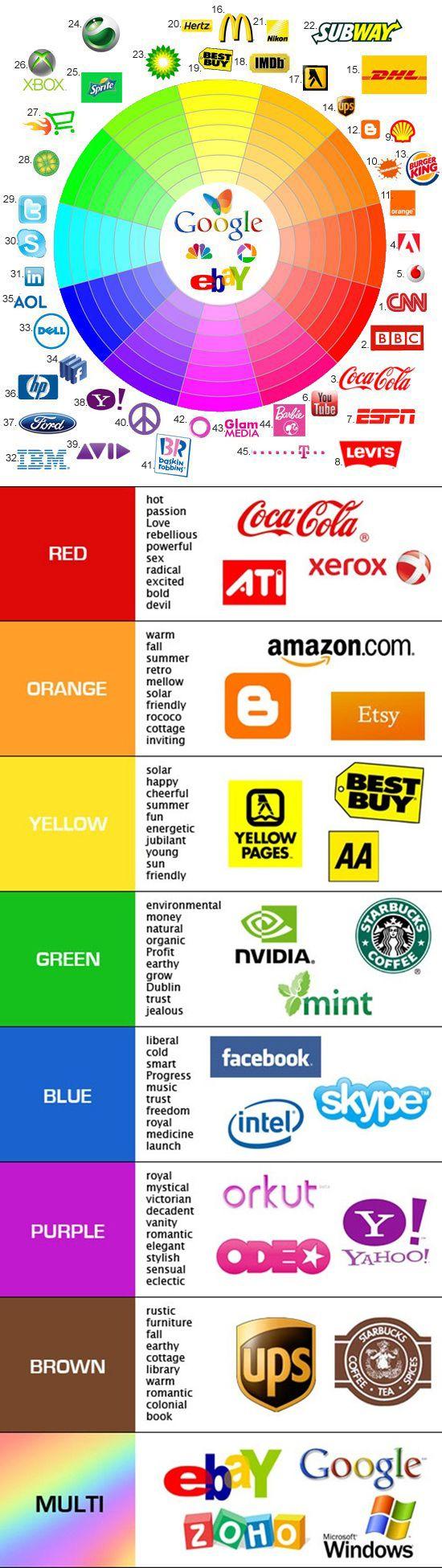 Psicologia del colore nei loghi aziendali