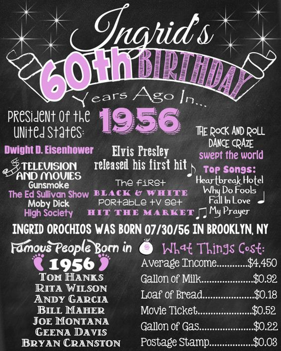60th Birthday Chalkboard 1957 Poster 60 Years Ago In