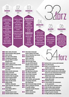 32 ve 54 Farz İnfografik