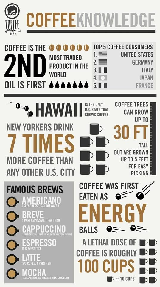 #Infographic #Coffee