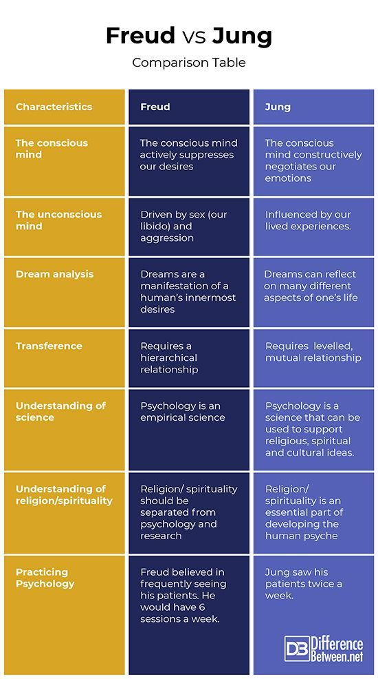 Differences Between Jung And Freud Humanistic Psychology Freud Psychology Psychology Studies