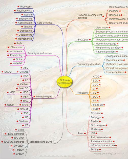 Software Development Interactive Mind Map Software Development Mind Map Mind Map Design