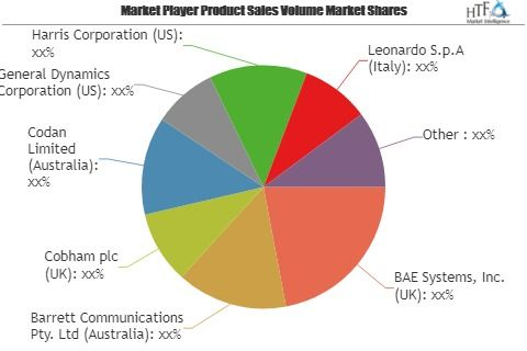 Defense Tactical Radio Market To Witness Huge Growth By 2023 Key