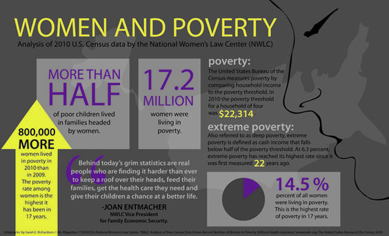 Poverty is a women's issue.  Ms. has a great graphic based on nwlc.org data.