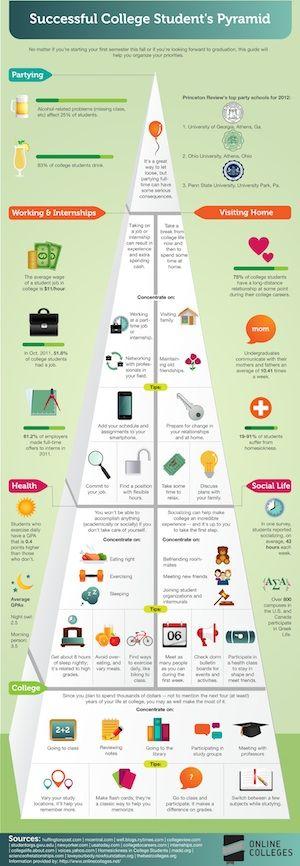 successful college student pyramid