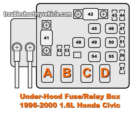 where are fuse boxes located in a 2000 honda civic 1996    2000    1 6l    honda       civic     dx  ex  lx  under hood    fuse     1996    2000    1 6l    honda       civic     dx  ex  lx  under hood    fuse