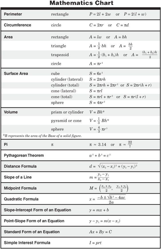 11th Grade Physics Formula Chart http://ritter.tea.state.tx.us/student ...