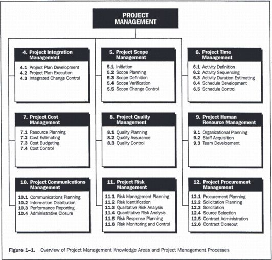 Expert Project Management - Comparing PRINCE2® with PMBoK® Project