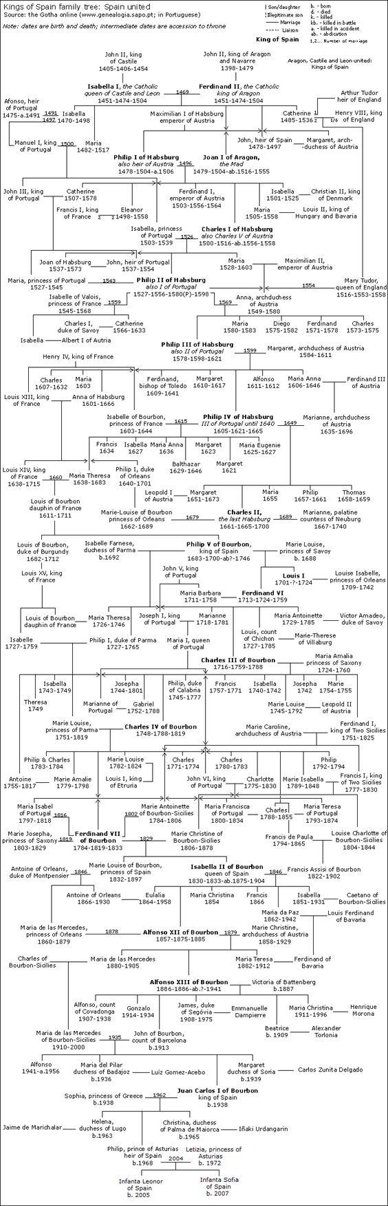 Spain-familytree 3