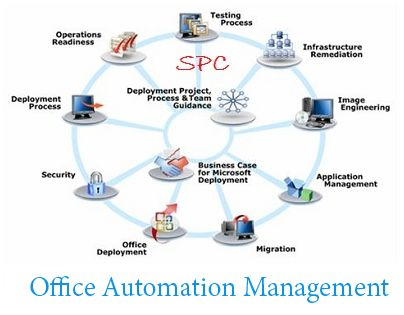Marvelous Pin By Moonveda Infotech On Office Automation System Provider | Pinterest | Office  Automation