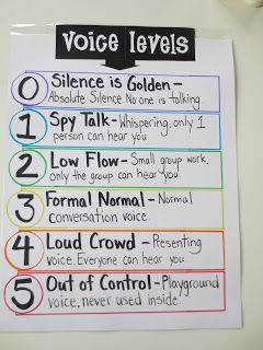 """Here's a nice anchor chart for voice levels. I love the notion of """"spy talk."""""""