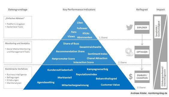 Social-Media-Erfolgsmessung mit Key Performance Indicators: Die KPI-Pyramide auf www.monitoring-blog.de.