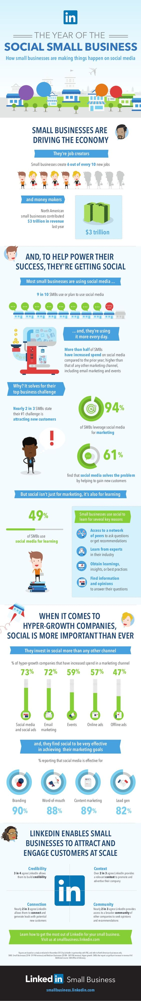 Social media use by small business in the US - LinkednIn research November 2013 - 94 percent of SMB's state they use social media for marketing
