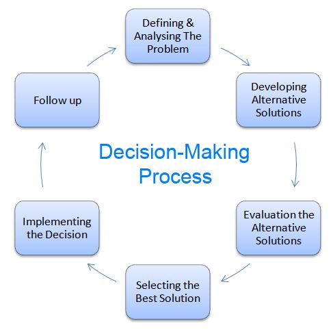 steps on decision making   six steps in the decision making    steps on decision making   six steps in the decision making process   diagram are discussed