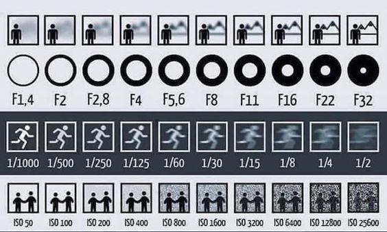 Aprender fotografía puede ser una tarea complicada, sobre todo cuando llegamos a conceptos que son básicos pero un tanto abstractos a la hora de entenderlos o de explicarlos. Eso es lo que pasa precisamente con la apertura, la velocidad de obturación o los números ISO. Esta ingeniosa infografía lo explica de un vistazo.