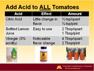Acid Chart for Canned Tomatoes
