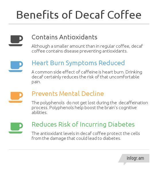 Benefits Of Decaf Coffee Did You Know These Facts Decaf Coffee Decaf Coffee Benefits
