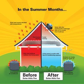 Keep Your Attic Cool In The Summer And Mildew Free In The Winter Solar Attic Fan Install Attic Fan Solar Fan