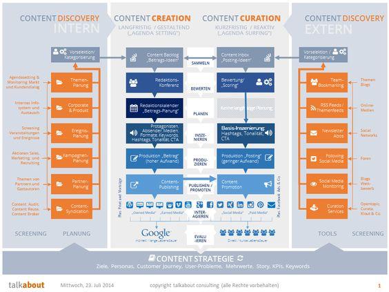 Der Prozess des strategischen Content Marketings Version 2
