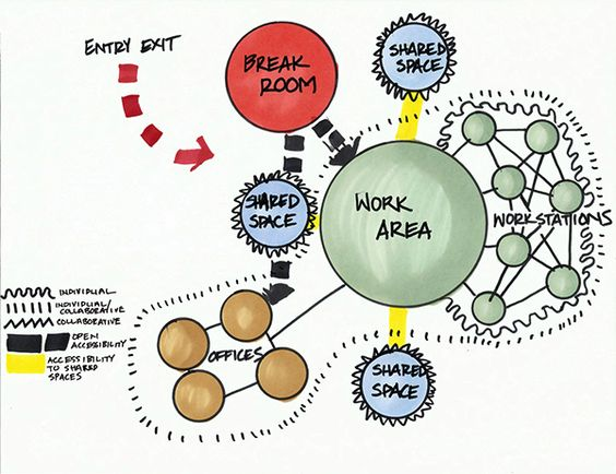 Bubble diagram in design cad google urban planning for Commercial space planning software
